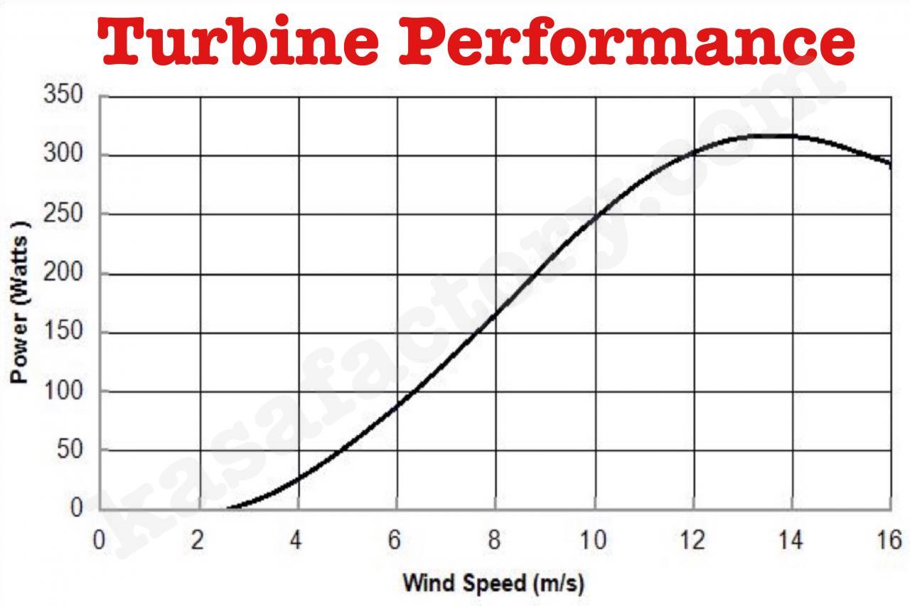 12v wind turbine